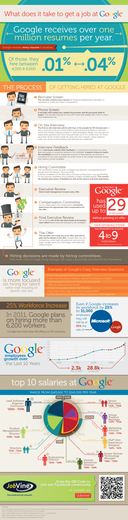 Who wouldn't want to work at Google? 5